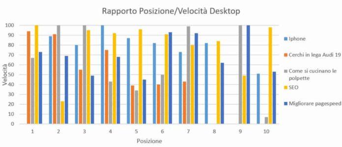 Rapporto Posizione /Velocità Desktop