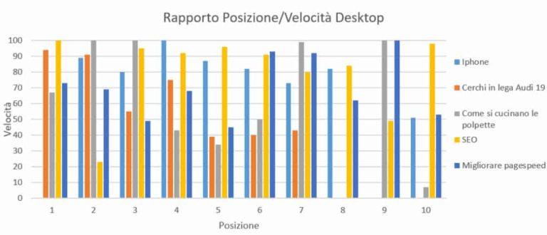 L'analisi della velocità nelle SERP