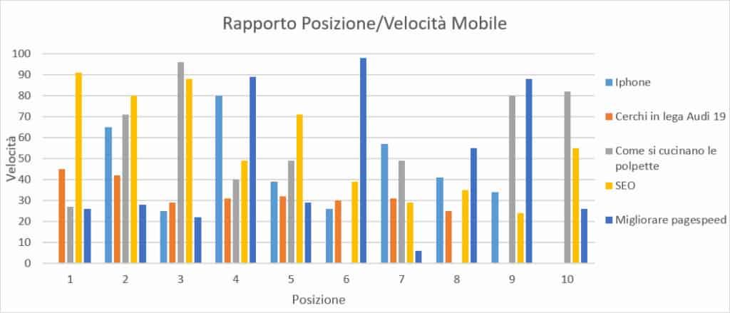 Rapporto posizione/velocità Mobile